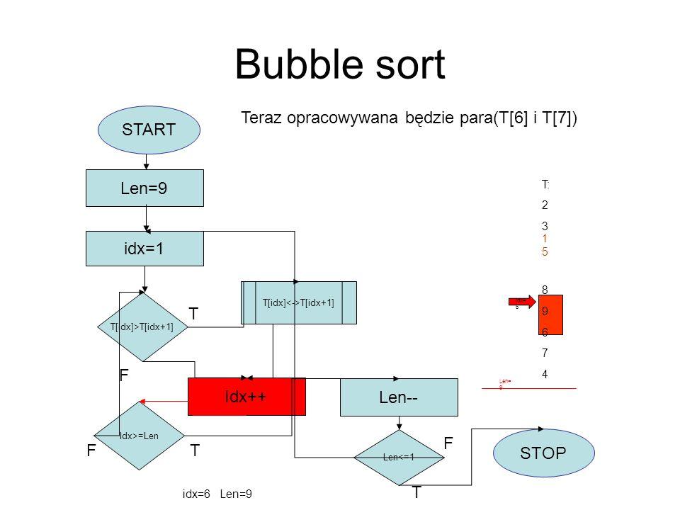 Bubble sort START idx=1 Len=9 T[idx]>T[idx+1] T[idx] T[idx+1] Idx++ Idx>=Len F Len-- Len<=1 STOP T F T T F T: 2 3 8 9 6 7 4 idx=6 Len=9 Teraz opracowy