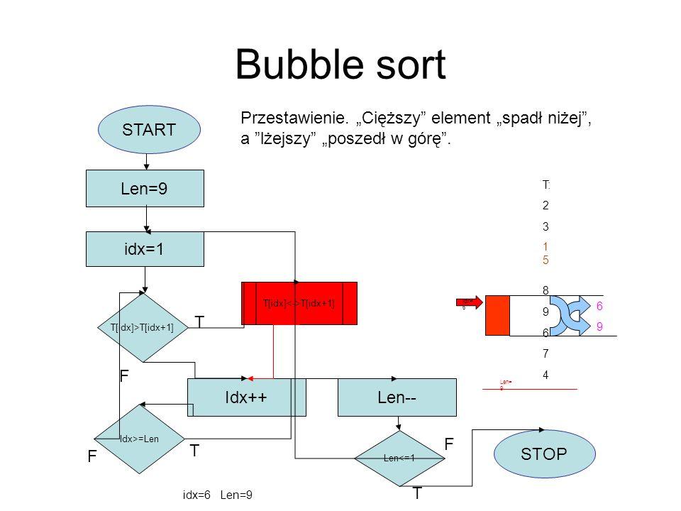 Bubble sort START idx=1 Len=9 T[idx]>T[idx+1] T[idx] T[idx+1] Idx++ Idx>=Len F Len-- Len<=1 STOP T F T T F T: 2 3 8 9 6 7 4 idx=6 Len=9 Przestawienie.