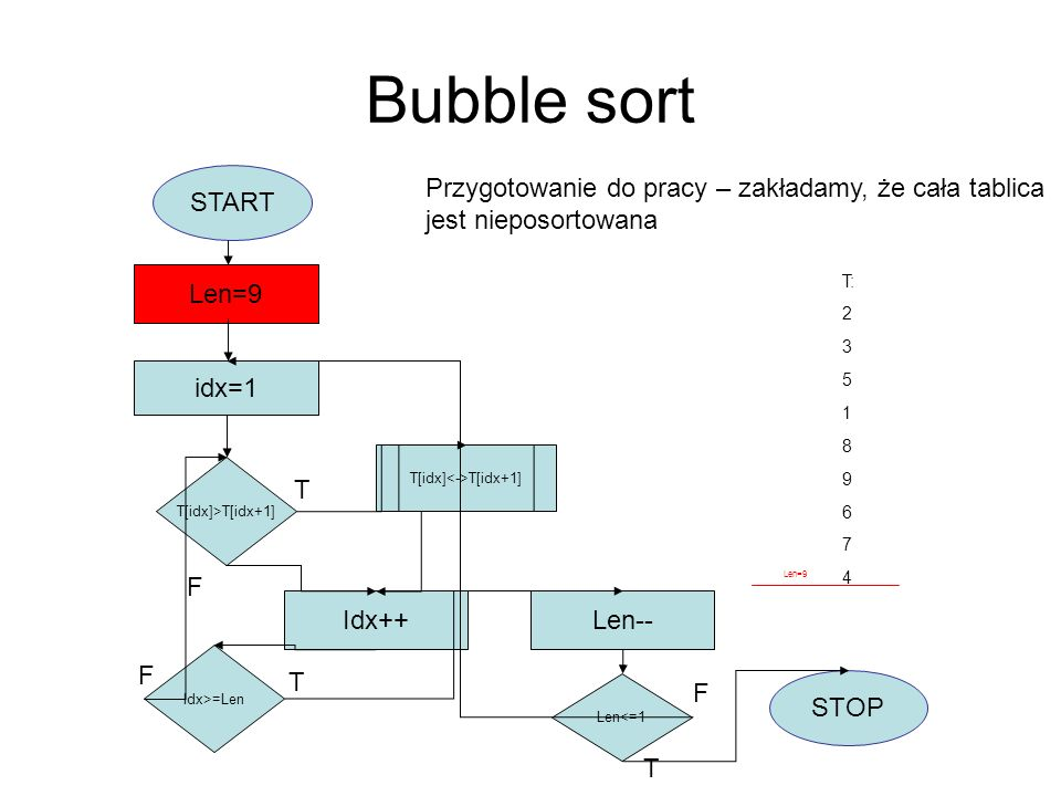 Bubble sort START idx=1 Len=9 T[idx]>T[idx+1] T[idx] T[idx+1] Idx++ Idx>=Len F Len-- Len<=1 STOP T F T T F idx=1 Len=8 Zewnętrzna pętla jest powtarzana, aż długość części posortowanej zmaleje do 1 elementu.