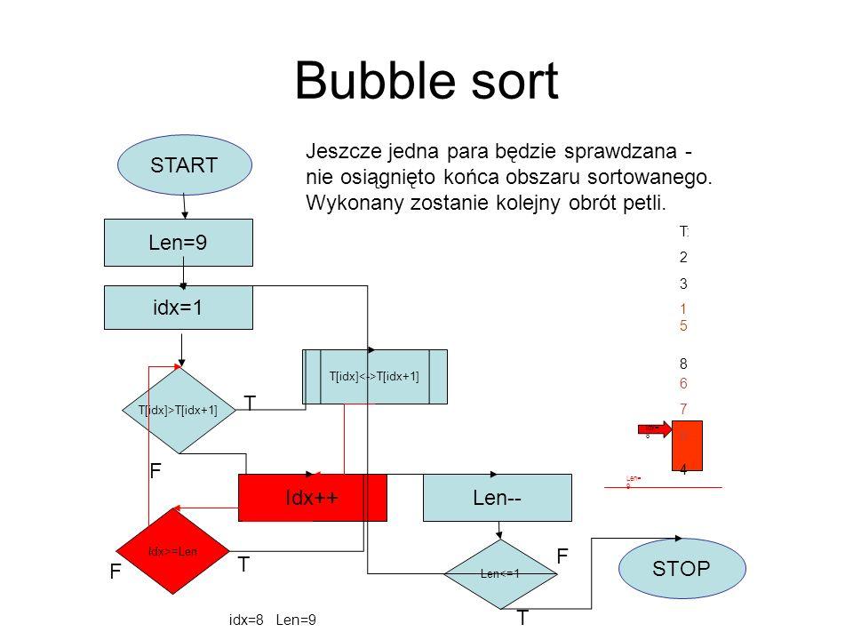 Bubble sort START idx=1 Len=9 T[idx]>T[idx+1] T[idx] T[idx+1] Idx++ Idx>=Len F Len-- Len<=1 STOP T F T T F T: 2 3 8 4 idx=8 Len=9 Jeszcze jedna para b