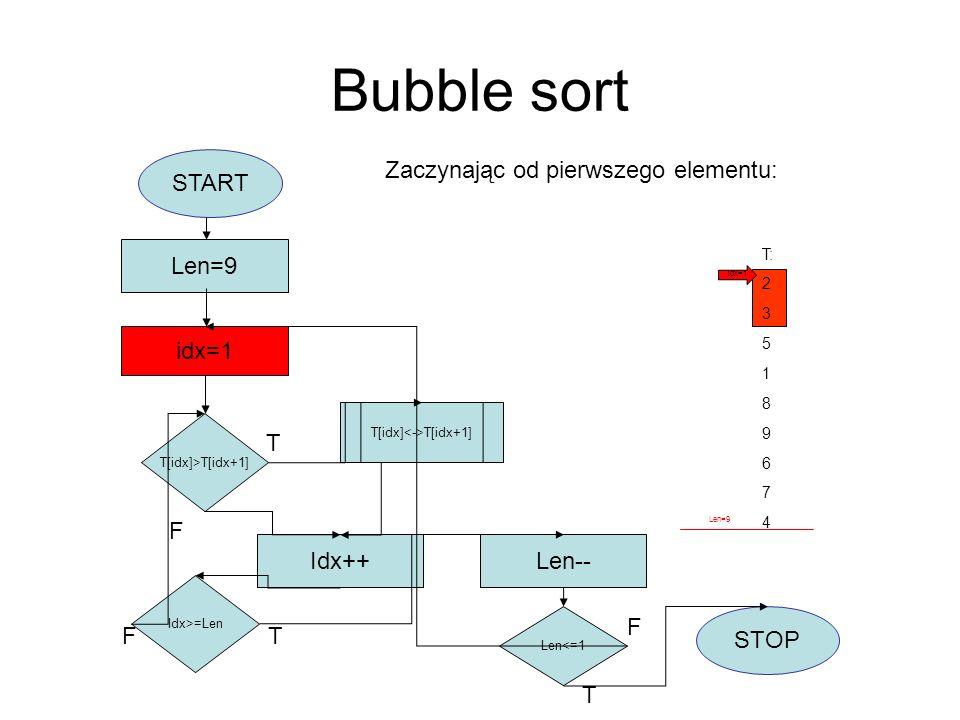 Bubble sort START idx=1 Len=9 T[idx]>T[idx+1] T[idx] T[idx+1] Idx++ Idx>=Len F Len-- Len<=1 STOP T F T T F idx=1 Len=8 Kiedy część do posortowania ma 1 element – cały algorytm kończy się T: 1 2 3 5 4 6 7 8 9 Len=1