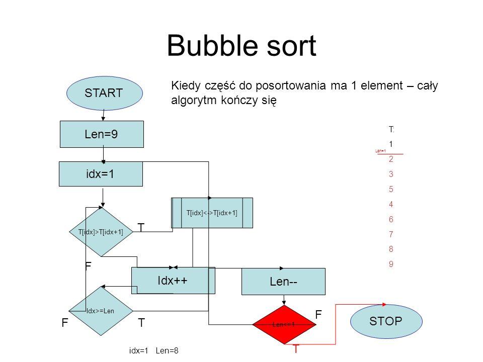 Bubble sort START idx=1 Len=9 T[idx]>T[idx+1] T[idx] T[idx+1] Idx++ Idx>=Len F Len-- Len<=1 STOP T F T T F idx=1 Len=8 Kiedy część do posortowania ma
