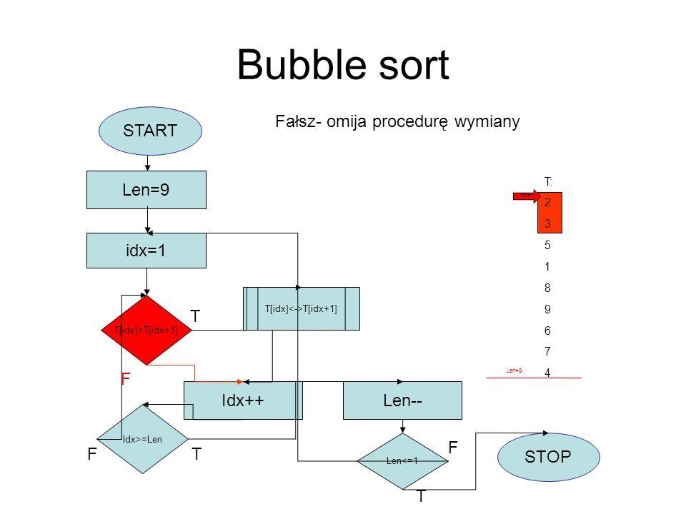 Bubble sort START idx=1 Len=9 T[idx]>T[idx+1] T[idx] T[idx+1] Idx++ Idx>=Len F Len-- Len<=1 STOP T F T T F T: 2 3 5 1 8 9 6 7 4 Przejdź do następnych elementów Iidx =2 idx=2 Len=9