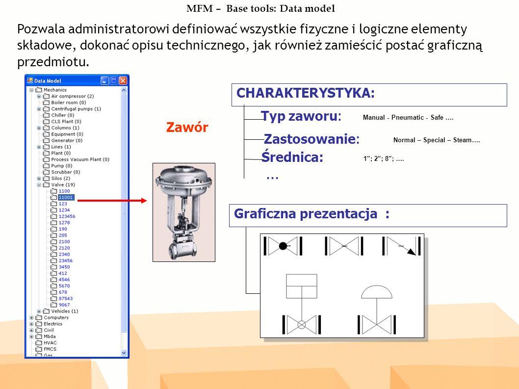 MFM – Base tools: Data model Pozwala administratorowi definiować wszystkie fizyczne i logiczne elementy składowe, dokonać opisu technicznego, jak również zamieścić postać graficzną przedmiotu.