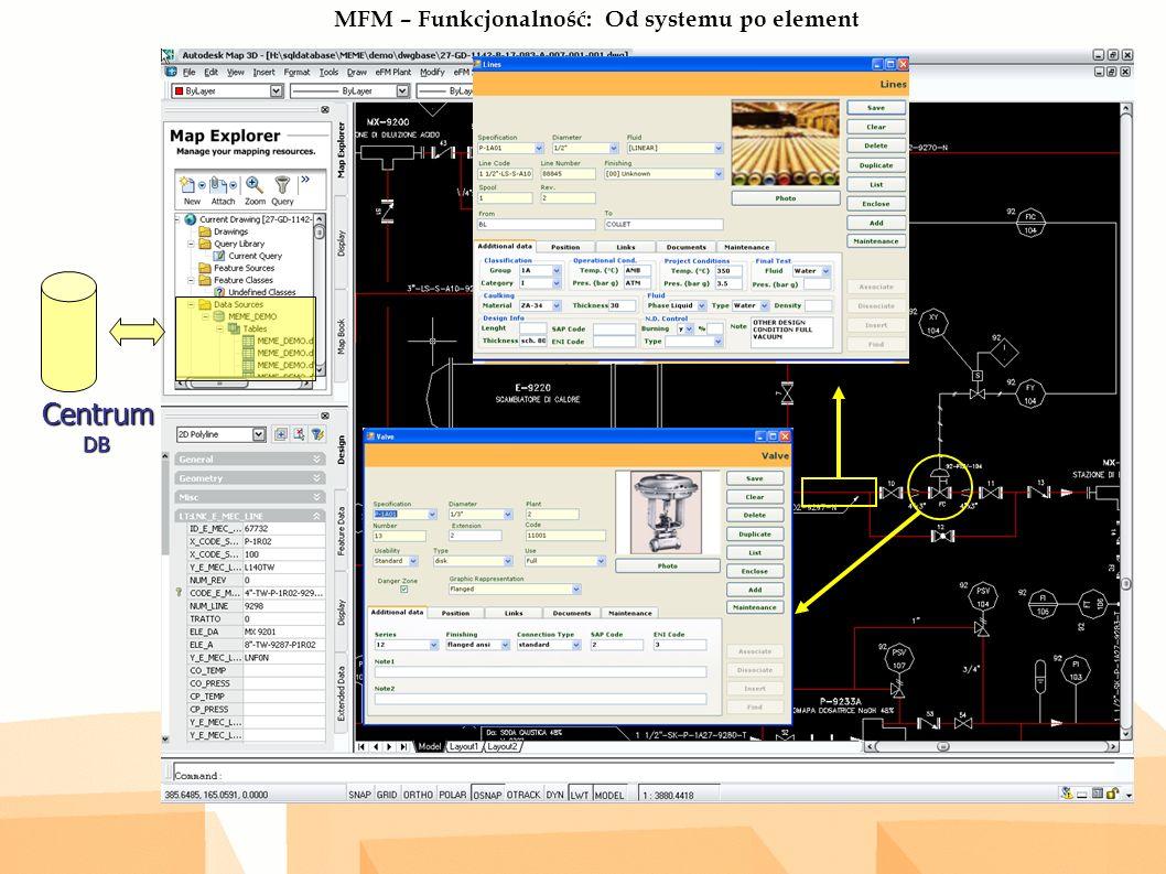 MFM – Funkcjonalność: Od systemu po elementCentrumDB