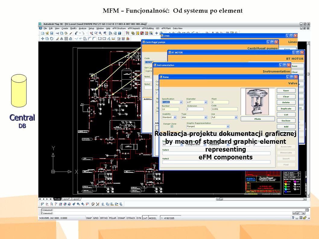 MFM – Funcjonalność: Od systemu po element CentralDB Realizacja projektu dokumentacji graficznej by mean of standard graphic element representing eFM components