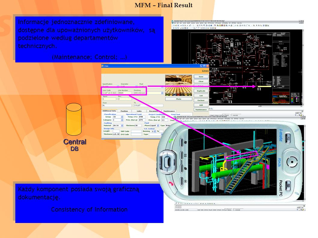 CentralDB MFM – Final Result Informacje jednoznacznie zdefiniowane, dostępne dla upoważnionych użytkowników, są podzielone według departamentów technicznych.