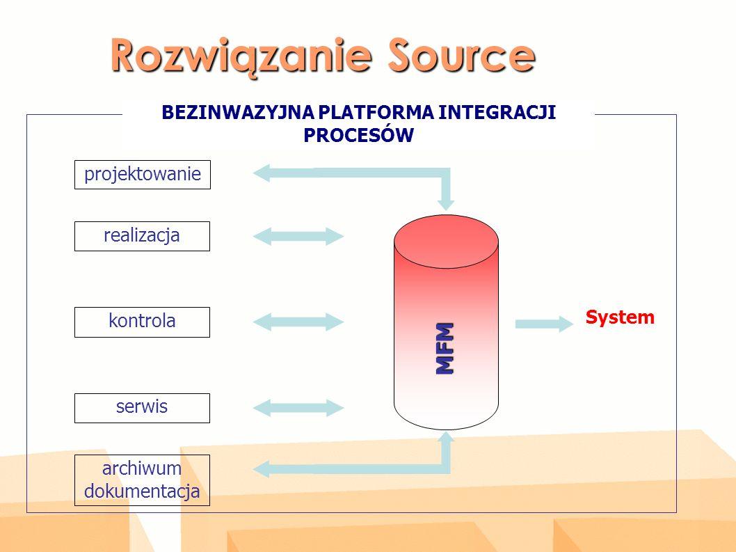 Rozwiązanie Source BEZINWAZYJNA PLATFORMA INTEGRACJI PROCESÓW projektowanie realizacja kontrola serwis archiwum dokumentacja MFM System
