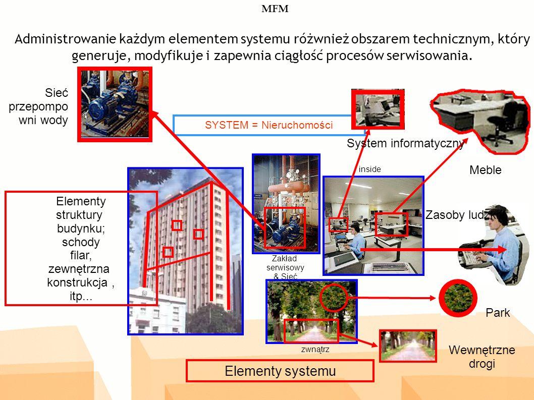 zwnątrz inside Zakład serwisowy & Sieć Elementy systemu SYSTEM = Nieruchomości Elementy struktury budynku; schody filar, zewnętrzna konstrukcja, itp...