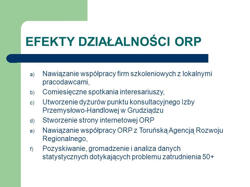 EFEKTY DZIAŁALNOŚCI ORP a) Nawiązanie współpracy firm szkoleniowych z lokalnymi pracodawcami, b) Comiesięczne spotkania interesariuszy, c) Utworzenie
