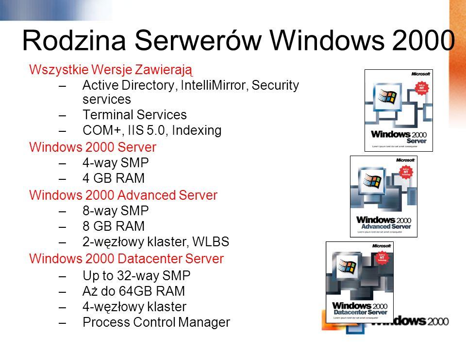 Największy serwer Idealny do wymagających przedsiębiorstw SAP, e-Commerce Klastry, Zarządzanie Pamięcią i Procesami Podstawowy Produkt Serwerowy Idealny dla małego biznesu lub grup roboczych Serwer różnych usług (DHCP,DNS,IIS,AD) Produkt dla bardziej wymagających przedsiębiorstw Idealny dla departamentów, większych firm Platforma do dużych baz Exchange/SQL Klastry Rodzina Serwerów Windows 2000
