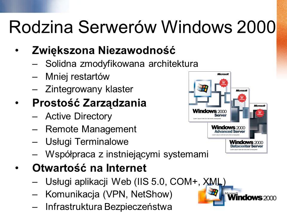 Moment Windows NT Serwera 4+ Milionów zainstalowanych serwerów #1 Serwerów Intranetowych i Internetowych w zastosowaniach komercyjnych (udział 43.5%) 50% udział w przedsiębiorstwach >500 pracowników 3,000+ Biznesowych Aplikacji Windows NT 73% programistów aplikacji serwerowych tworzy na Windows NT Server 18,000 Microsoft Solution Providers 99.9% gwarantowany czas pracy