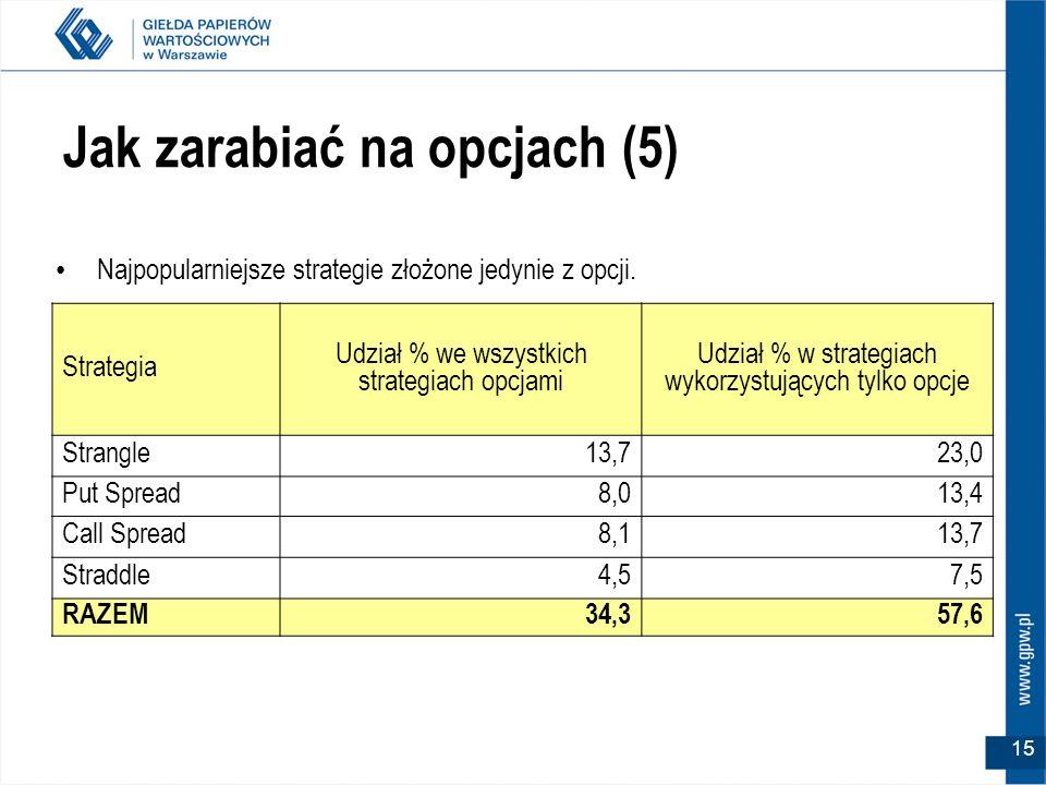 15 Jak zarabiać na opcjach (5) Strategia Udział % we wszystkich strategiach opcjami Udział % w strategiach wykorzystujących tylko opcje Strangle13,723
