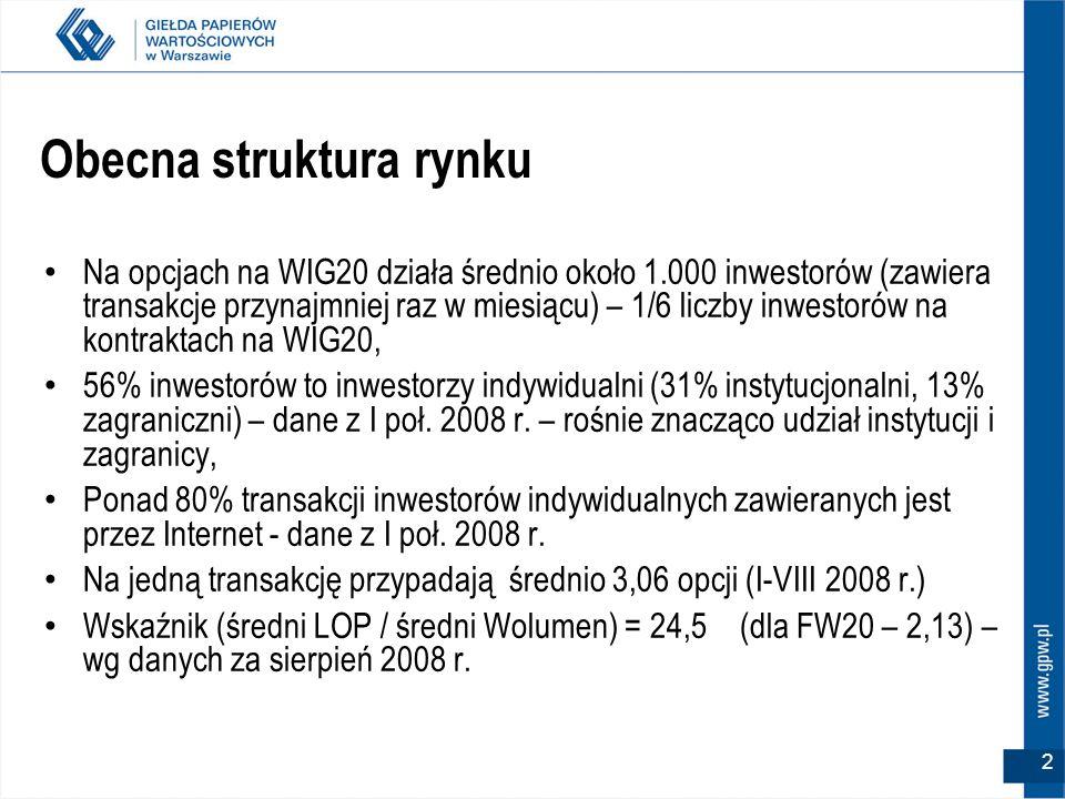 2 Na opcjach na WIG20 działa średnio około 1.000 inwestorów (zawiera transakcje przynajmniej raz w miesiącu) – 1/6 liczby inwestorów na kontraktach na