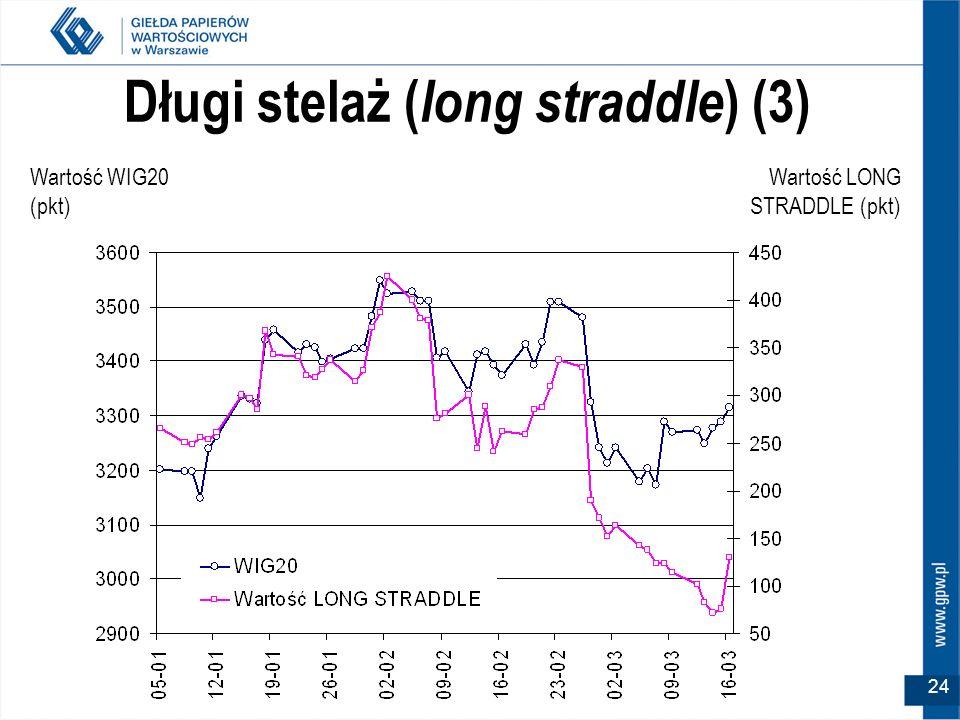 24 Długi stelaż ( long straddle ) (3) Wartość WIG20 (pkt) Wartość LONG STRADDLE (pkt)
