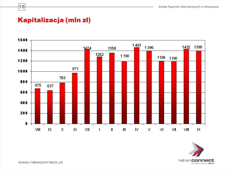 15 Kapitalizacja (mln zł)