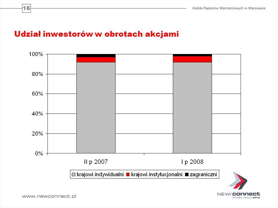 16 Udział inwestorów w obrotach akcjami 6