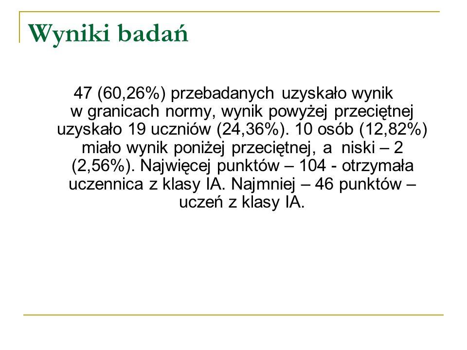 Wyniki badań 47 (60,26%) przebadanych uzyskało wynik w granicach normy, wynik powyżej przeciętnej uzyskało 19 uczniów (24,36%). 10 osób (12,82%) miało