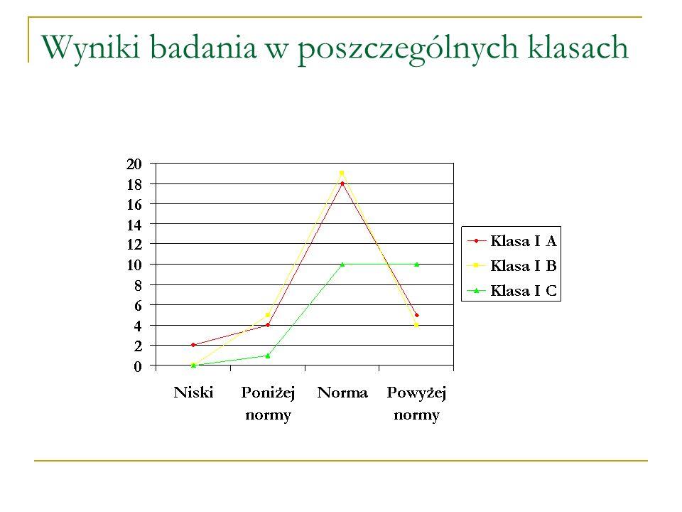 Wyniki badania w poszczególnych klasach
