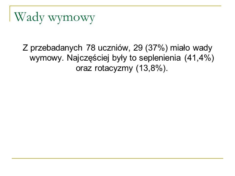 Wady wymowy Z przebadanych 78 uczniów, 29 (37%) miało wady wymowy. Najczęściej były to seplenienia (41,4%) oraz rotacyzmy (13,8%).