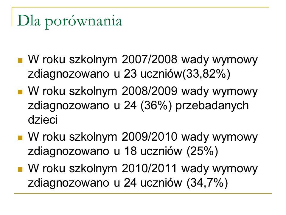 Dla porównania W roku szkolnym 2007/2008 wady wymowy zdiagnozowano u 23 uczniów(33,82%) W roku szkolnym 2008/2009 wady wymowy zdiagnozowano u 24 (36%) przebadanych dzieci W roku szkolnym 2009/2010 wady wymowy zdiagnozowano u 18 uczniów (25%) W roku szkolnym 2010/2011 wady wymowy zdiagnozowano u 24 uczniów (34,7%)
