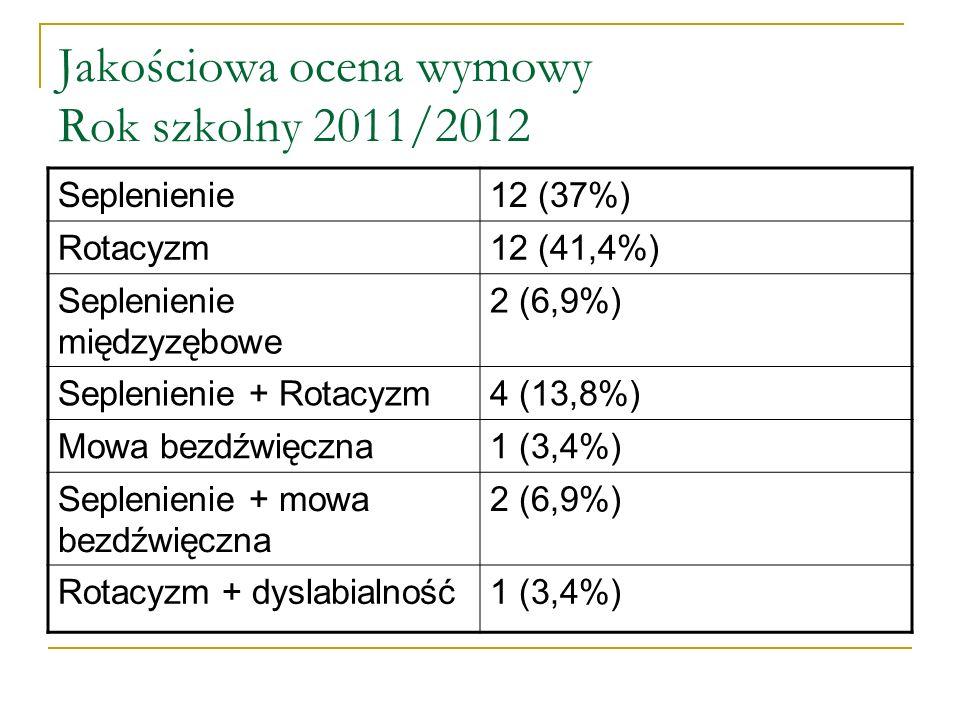 Jakościowa ocena wymowy Rok szkolny 2011/2012 Seplenienie12 (37%) Rotacyzm12 (41,4%) Seplenienie międzyzębowe 2 (6,9%) Seplenienie + Rotacyzm4 (13,8%) Mowa bezdźwięczna1 (3,4%) Seplenienie + mowa bezdźwięczna 2 (6,9%) Rotacyzm + dyslabialność1 (3,4%)