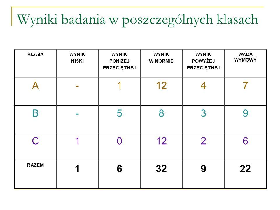 Wyniki badania w poszczególnych klasach KLASAWYNIK NISKI WYNIK PONIŻEJ PRZECIĘTNEJ WYNIK W NORMIE WYNIK POWYŻEJ PRZECIĘTNEJ WADA WYMOWY A-11247 B-5839