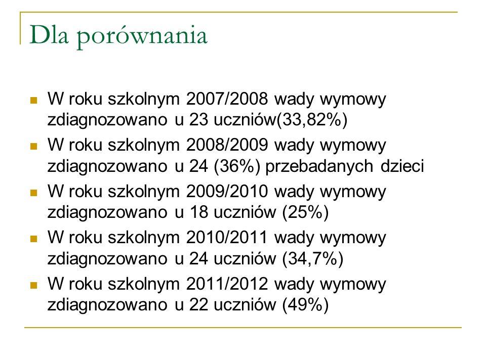 Dla porównania W roku szkolnym 2007/2008 wady wymowy zdiagnozowano u 23 uczniów(33,82%) W roku szkolnym 2008/2009 wady wymowy zdiagnozowano u 24 (36%)