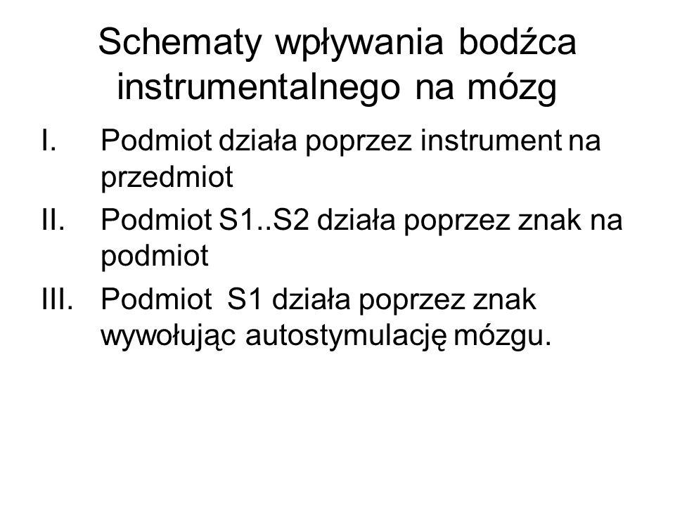 Schematy wpływania bodźca instrumentalnego na mózg I.Podmiot działa poprzez instrument na przedmiot II.Podmiot S1..S2 działa poprzez znak na podmiot I