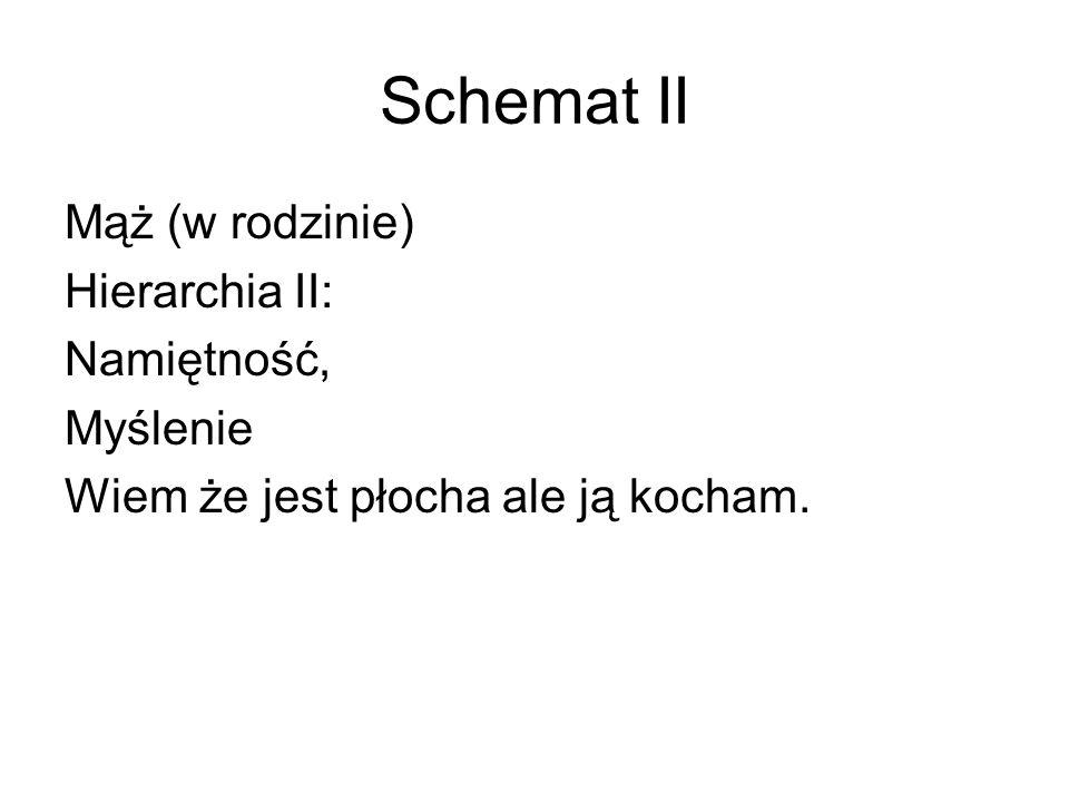 Schemat II Mąż (w rodzinie) Hierarchia II: Namiętność, Myślenie Wiem że jest płocha ale ją kocham.