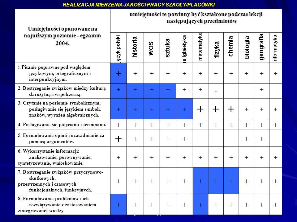 mgr Augustyn Okoński mg Alina Wojtyna 127 Umiejętności opanowane na najniższym poziomie - egzamin 2004. umiejętności te powinny być kształcone podczas