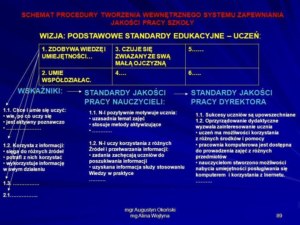 mgr Augustyn Okoński mg Alina Wojtyna 89 SCHEMAT PROCEDURY TWORZENIA WEWNĘTRZNEGO SYSTEMU ZAPEWNIANIA JAKOŚCI PRACY SZKOŁY WIZJA: PODSTAWOWE STANDARDY