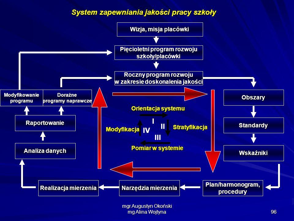 mgr Augustyn Okoński mg Alina Wojtyna 96 I II III IV Stratyfikacja Pomiar w systemie Orientacja systemu Modyfikacja Narzędzia mierzenia Realizacja mie