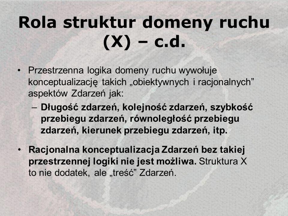 Rola struktur domeny ruchu (X) – c.d. Przestrzenna logika domeny ruchu wywołuje konceptualizację takich obiektywnych i racjonalnych aspektów Zdarzeń j