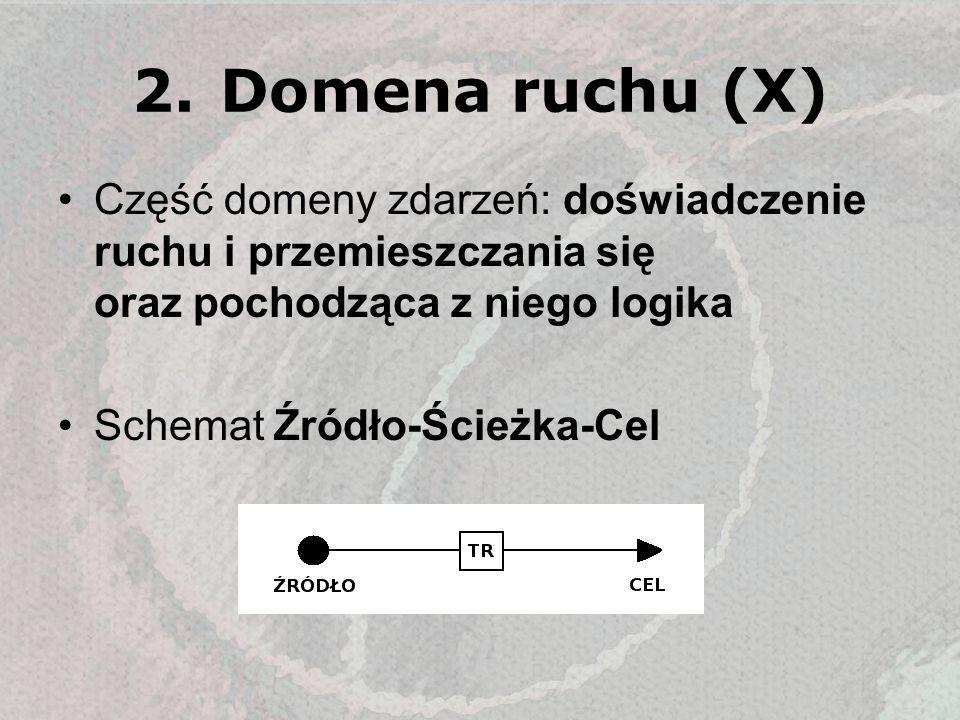 2.Domena ruchu (X) Część domeny zdarzeń: doświadczenie ruchu i przemieszczania się oraz pochodząca z niego logika Schemat Źródło-Ścieżka-Cel