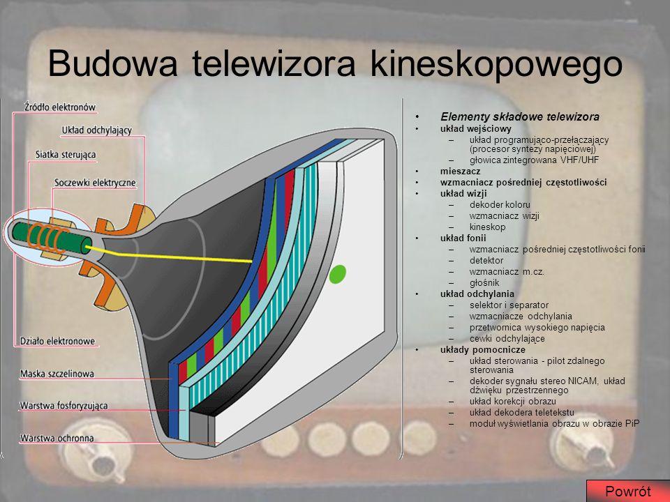 Budowa telewizora kineskopowego Elementy składowe telewizora układ wejściowy –układ programująco-przełączający (procesor syntezy napięciowej) –głowica