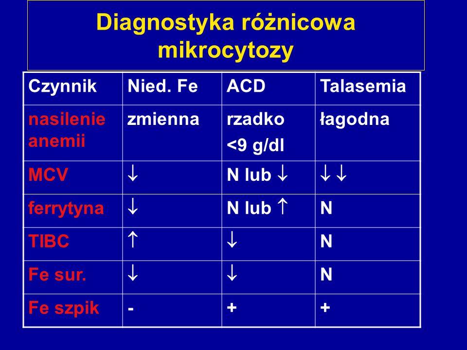 Diagnostyka różnicowa mikrocytozy CzynnikNied. FeACDTalasemia nasilenie anemii zmiennarzadko <9 g/dl łagodna MCV N lub ferrytyna N lub N TIBC N Fe sur