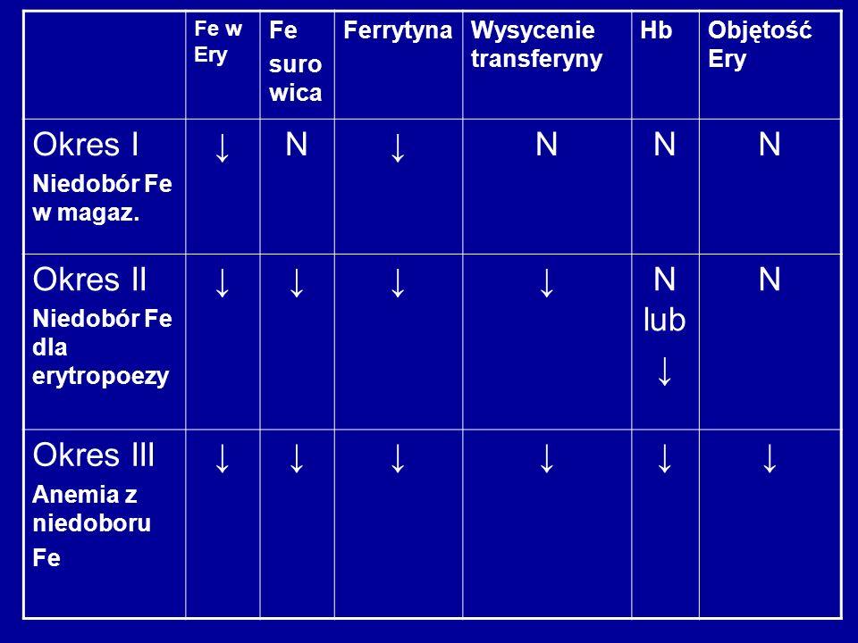 Fe w Ery Fe suro wica FerrytynaWysycenie transferyny HbObjętość Ery Okres I Niedobór Fe w magaz. N NNN Okres II Niedobór Fe dla erytropoezy N lub N Ok