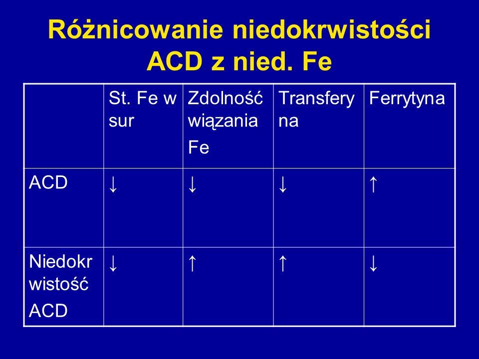 Różnicowanie niedokrwistości ACD z nied. Fe St. Fe w sur Zdolność wiązania Fe Transfery na Ferrytyna ACD Niedokr wistość ACD