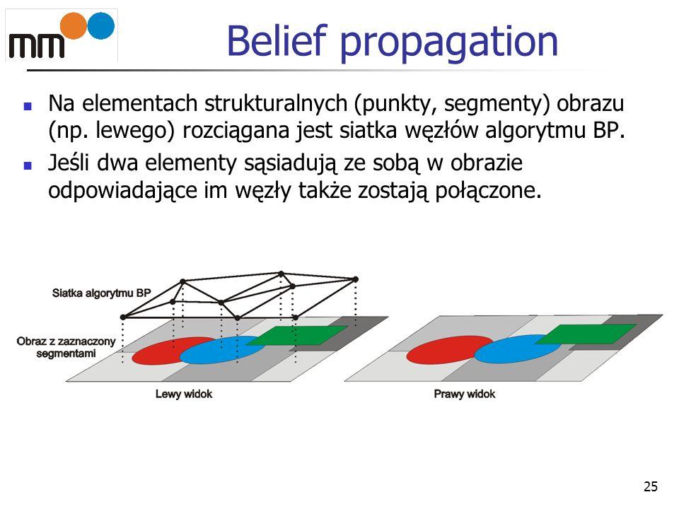 Belief propagation Na elementach strukturalnych (punkty, segmenty) obrazu (np. lewego) rozciągana jest siatka węzłów algorytmu BP. Jeśli dwa elementy