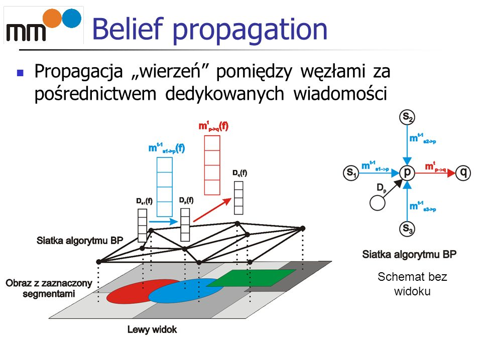 Belief propagation Propagacja wierzeń pomiędzy węzłami za pośrednictwem dedykowanych wiadomości Schemat bez widoku