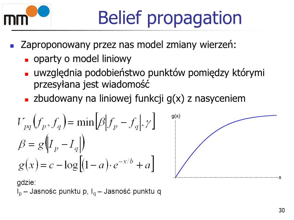 Zaproponowany przez nas model zmiany wierzeń: oparty o model liniowy uwzględnia podobieństwo punktów pomiędzy którymi przesyłana jest wiadomość zbudow