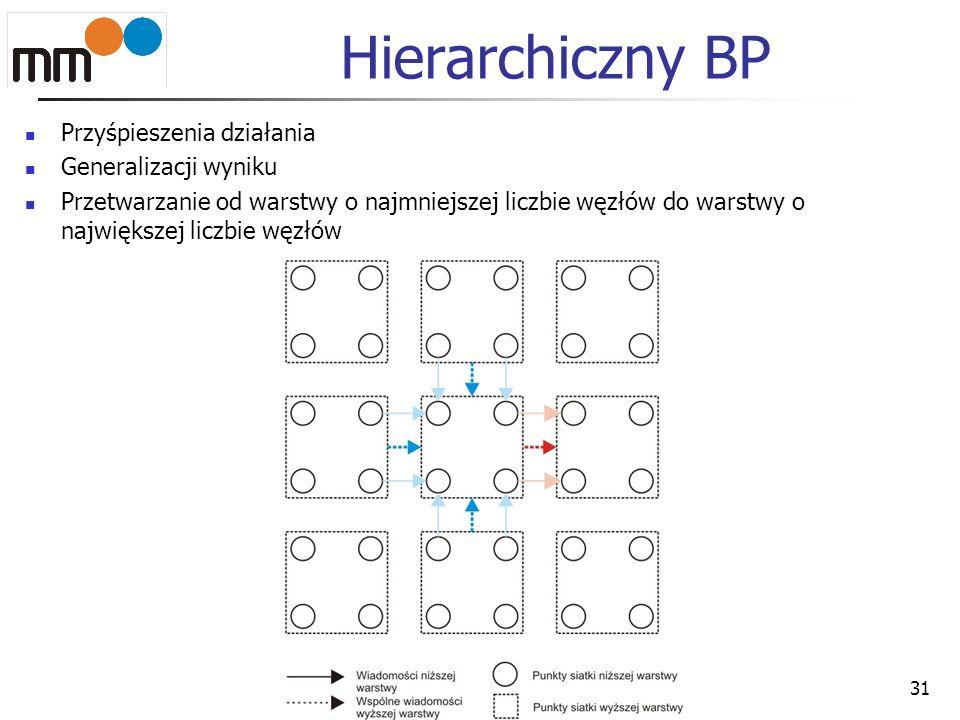Hierarchiczny BP Przyśpieszenia działania Generalizacji wyniku Przetwarzanie od warstwy o najmniejszej liczbie węzłów do warstwy o największej liczbie