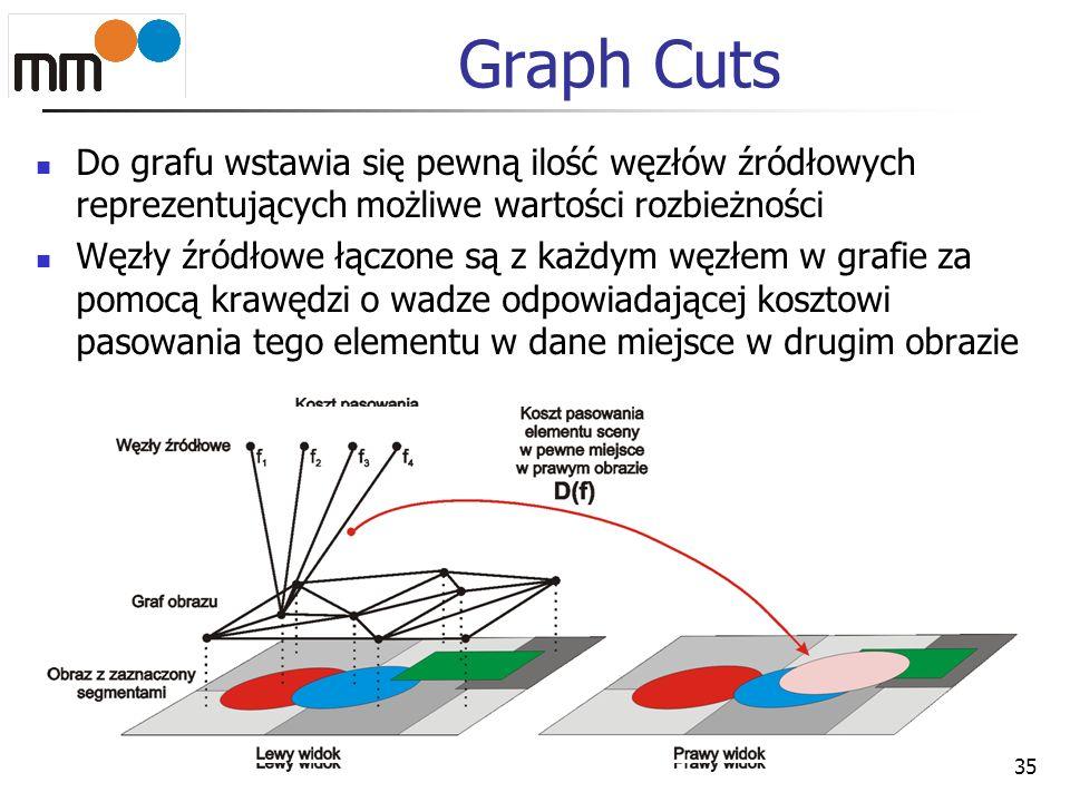 Graph Cuts Do grafu wstawia się pewną ilość węzłów źródłowych reprezentujących możliwe wartości rozbieżności Węzły źródłowe łączone są z każdym węzłem