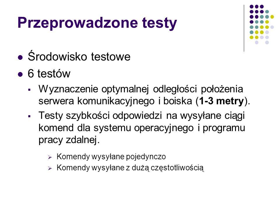 Przeprowadzone testy Środowisko testowe 6 testów Wyznaczenie optymalnej odległości położenia serwera komunikacyjnego i boiska (1-3 metry). Testy szybk