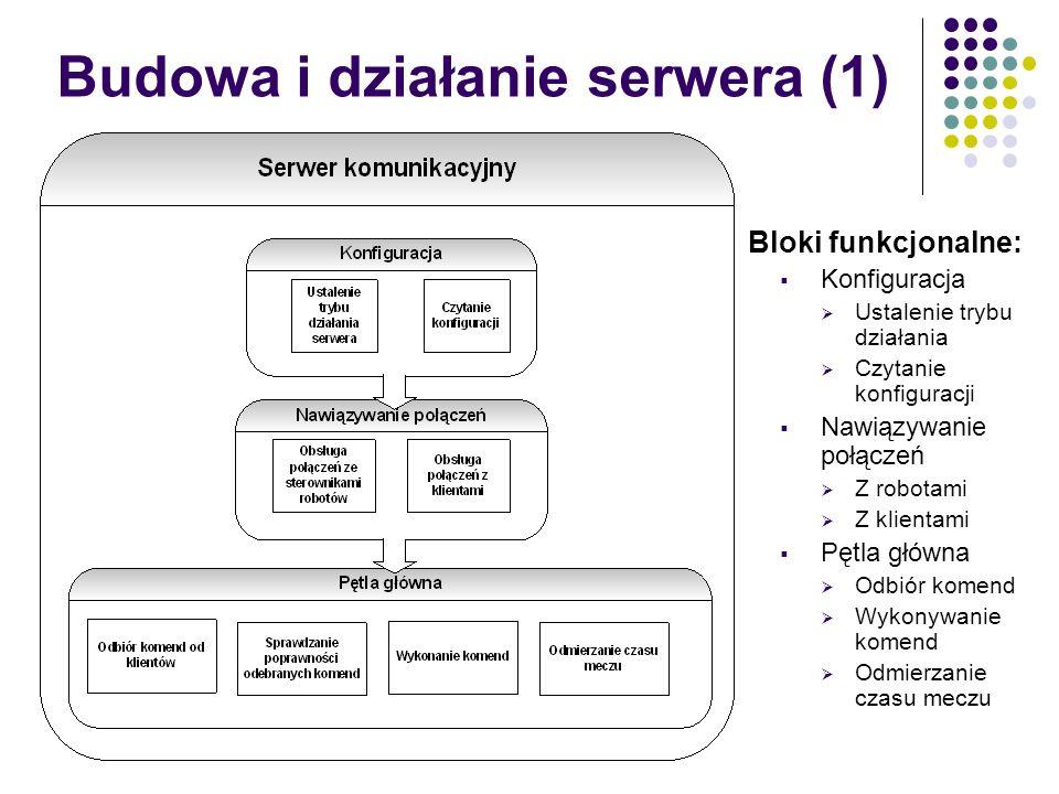 Budowa i działanie serwera (1) Bloki funkcjonalne: Konfiguracja Ustalenie trybu działania Czytanie konfiguracji Nawiązywanie połączeń Z robotami Z kli