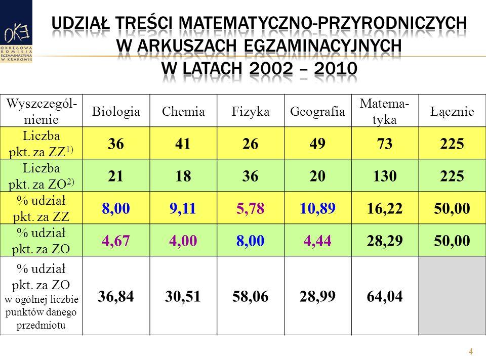4 Wyszczegól- nienie BiologiaChemiaFizykaGeografia Matema- tyka Łącznie Liczba pkt. za ZZ 1) 3641264973225 Liczba pkt. za ZO 2) 21183620130225 % udzia