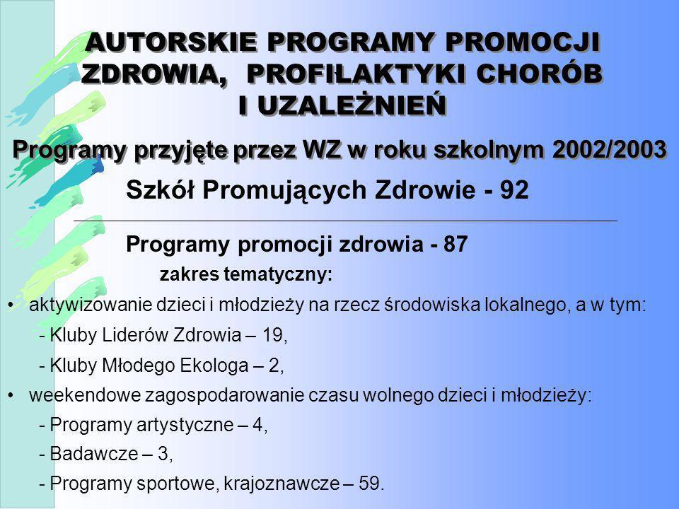 AUTORSKIE PROGRAMY PROMOCJI ZDROWIA, PROFILAKTYKI CHORÓB I UZALEŻNIEŃ Programy profilaktyki wad postawy - 83 Programy profilaktyki uzależnień - 34 programy socjoterapeutyczne zakres tematyczny: