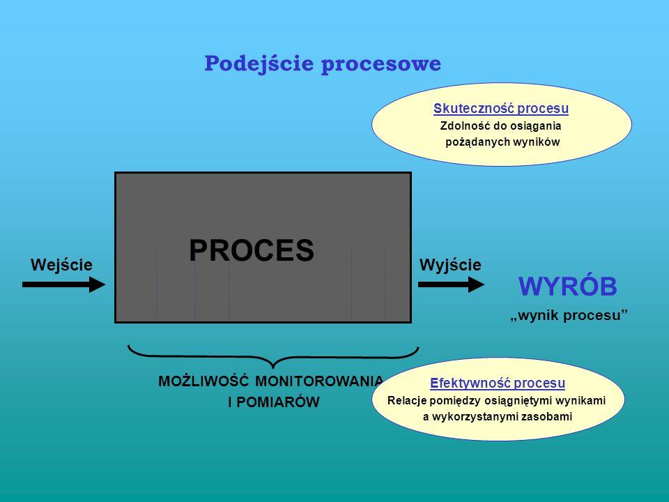 Podejście procesowe Zasada 4: Pożądany wynik osiąga się z większą efektywnością wówczas, gdy działania i związane z nimi zasoby zarządzane są jako pro