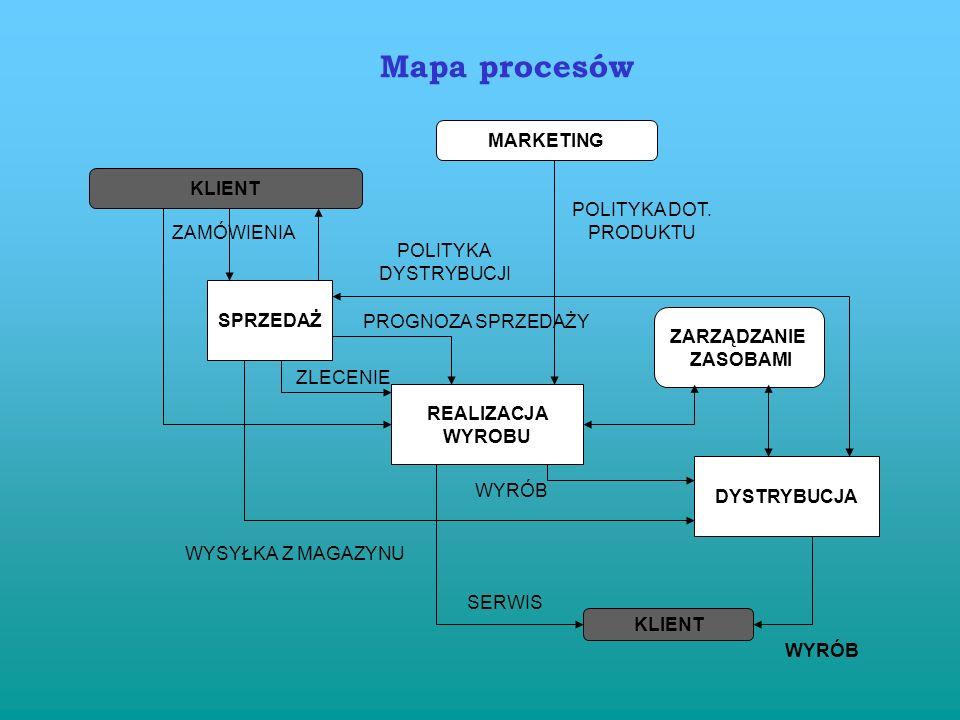 Podejście systemowe - zarządzanie relacjami pomiędzy poszczególnymi procesami Zasada 5 Identyfikowanie, zrozumienie i zarządzanie wzajemnie powiązanym